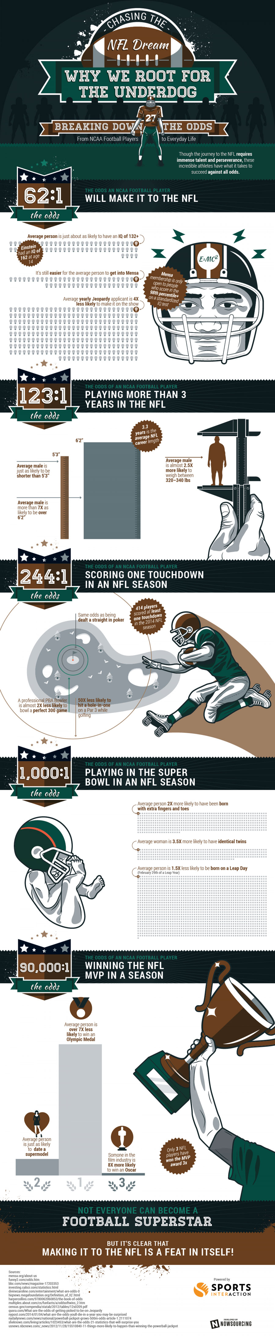 odds of making it to the nfl - The peculiar history between the NY Jets and Baltimore Ravens